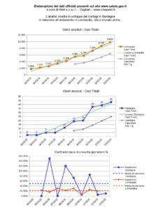coronavirus Sardegna vs Lombardia al 13-03-2020 www.coopwell.it