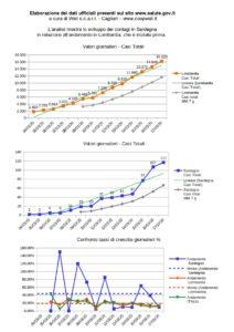 coronavirus Sardegna vs Lombardia al 17-03-2020 www.coopwell.it