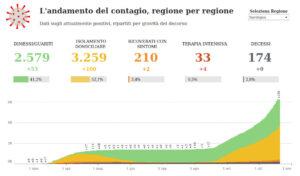 2020-10-20 andamento contagi Sardegna: fonte Corriere della Sera
